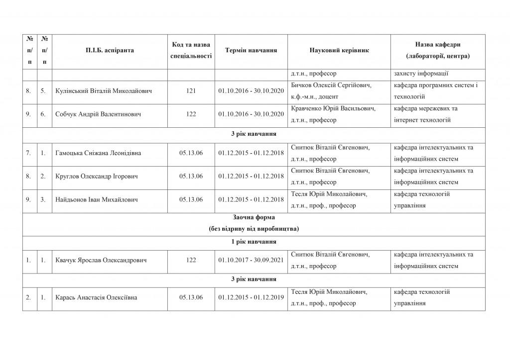 Список аспірантів_ФІТ-21