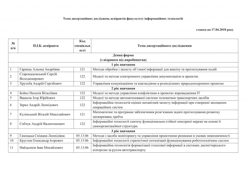 Список аспірантів_ФІТ_теми дисертацій-1