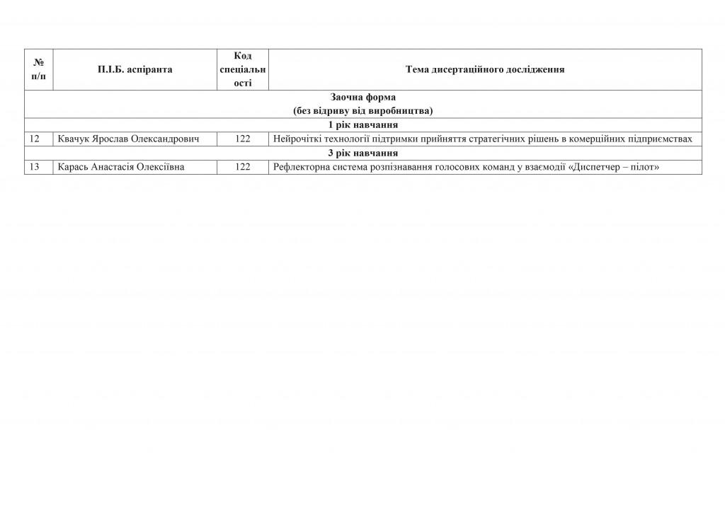 Список аспірантів_ФІТ_теми дисертацій-2