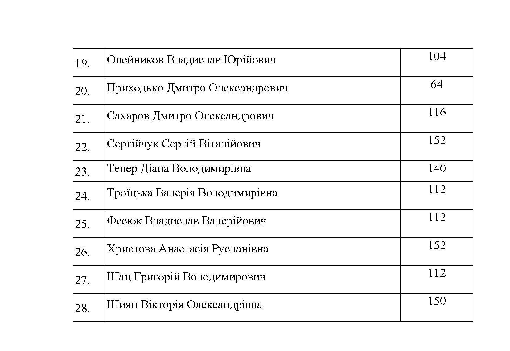 МАГІСТР_Результати26.07_Сторінка_02