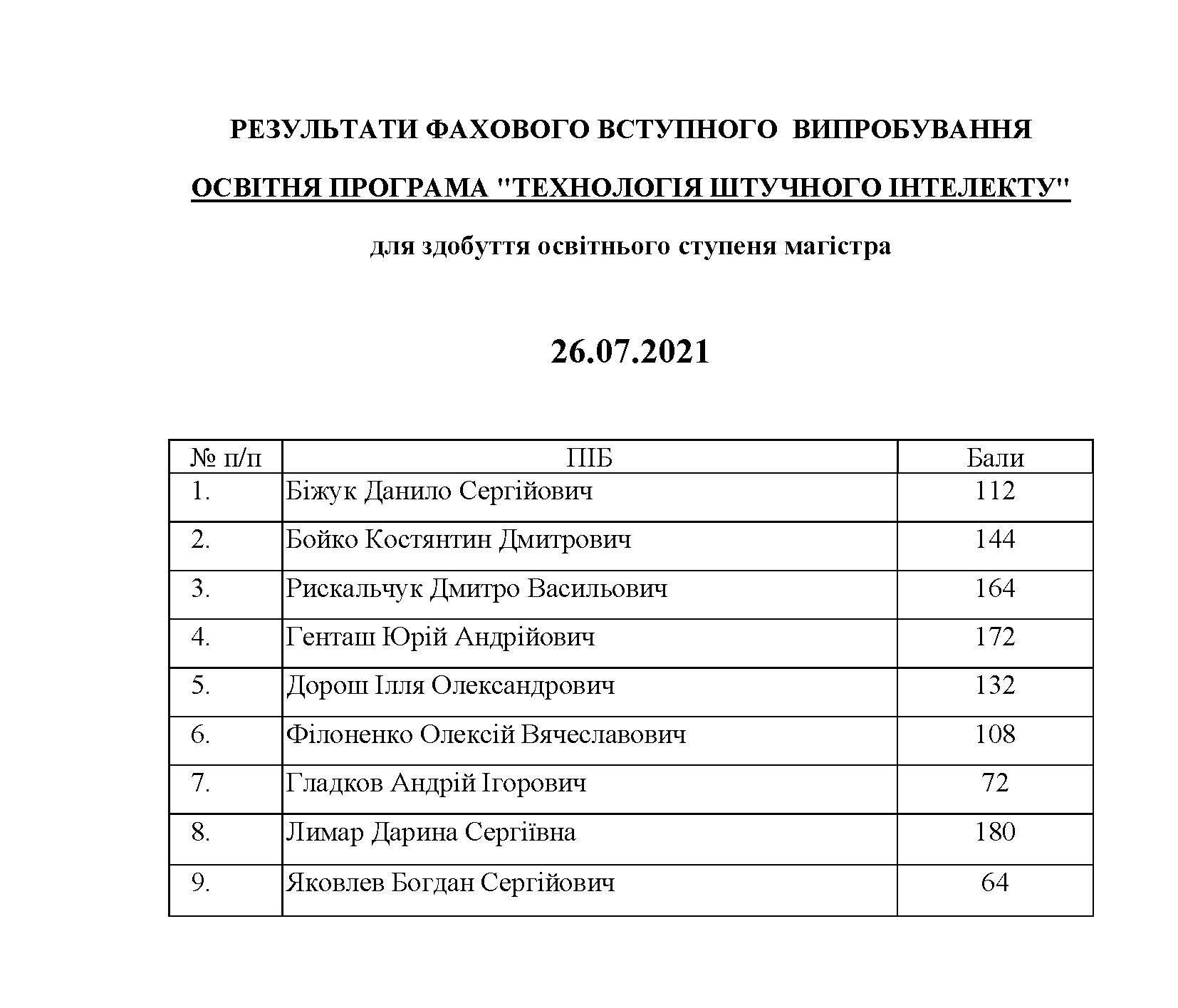 МАГІСТР_Результати26.07_Сторінка_05