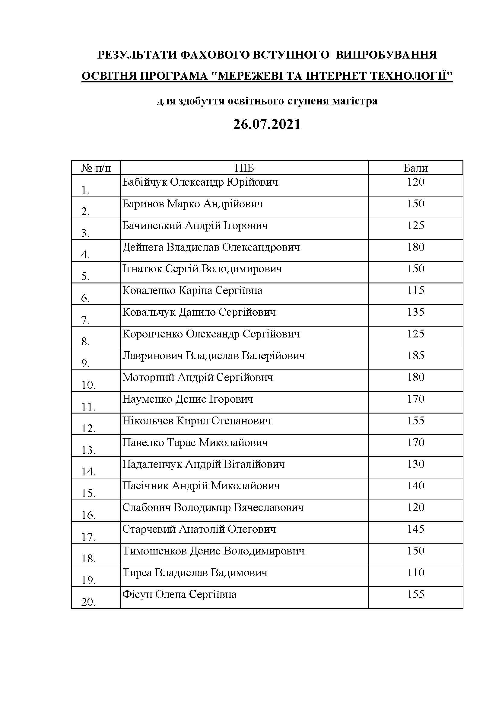 МАГІСТР_Результати26.07_Сторінка_07