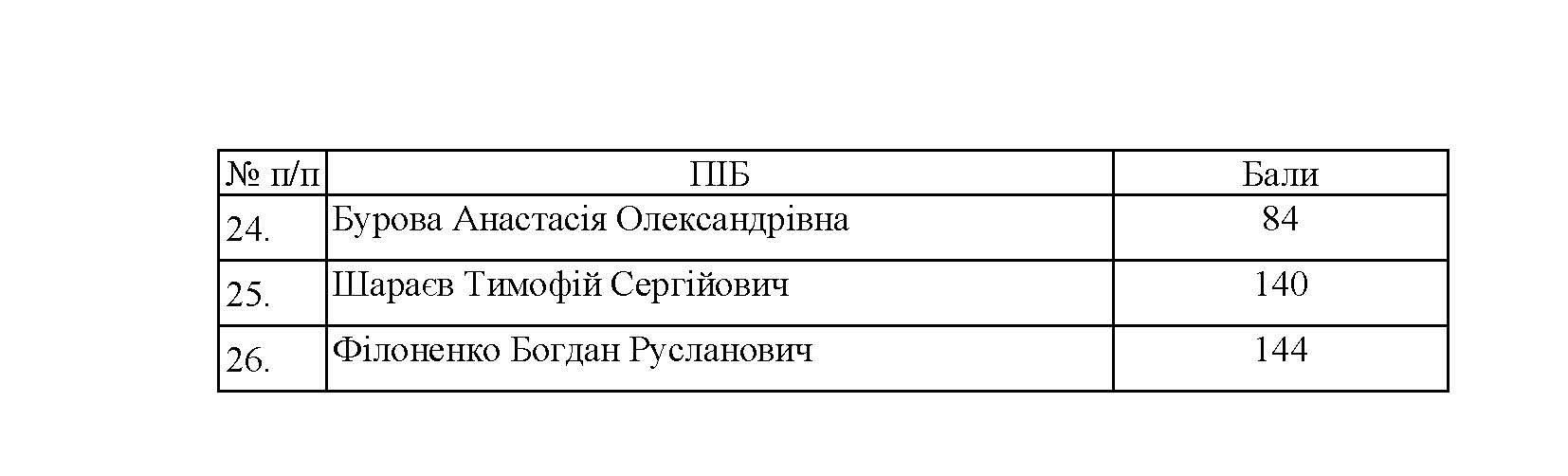 МАГІСТР_СПИСОК.29.07_Сторінка_2