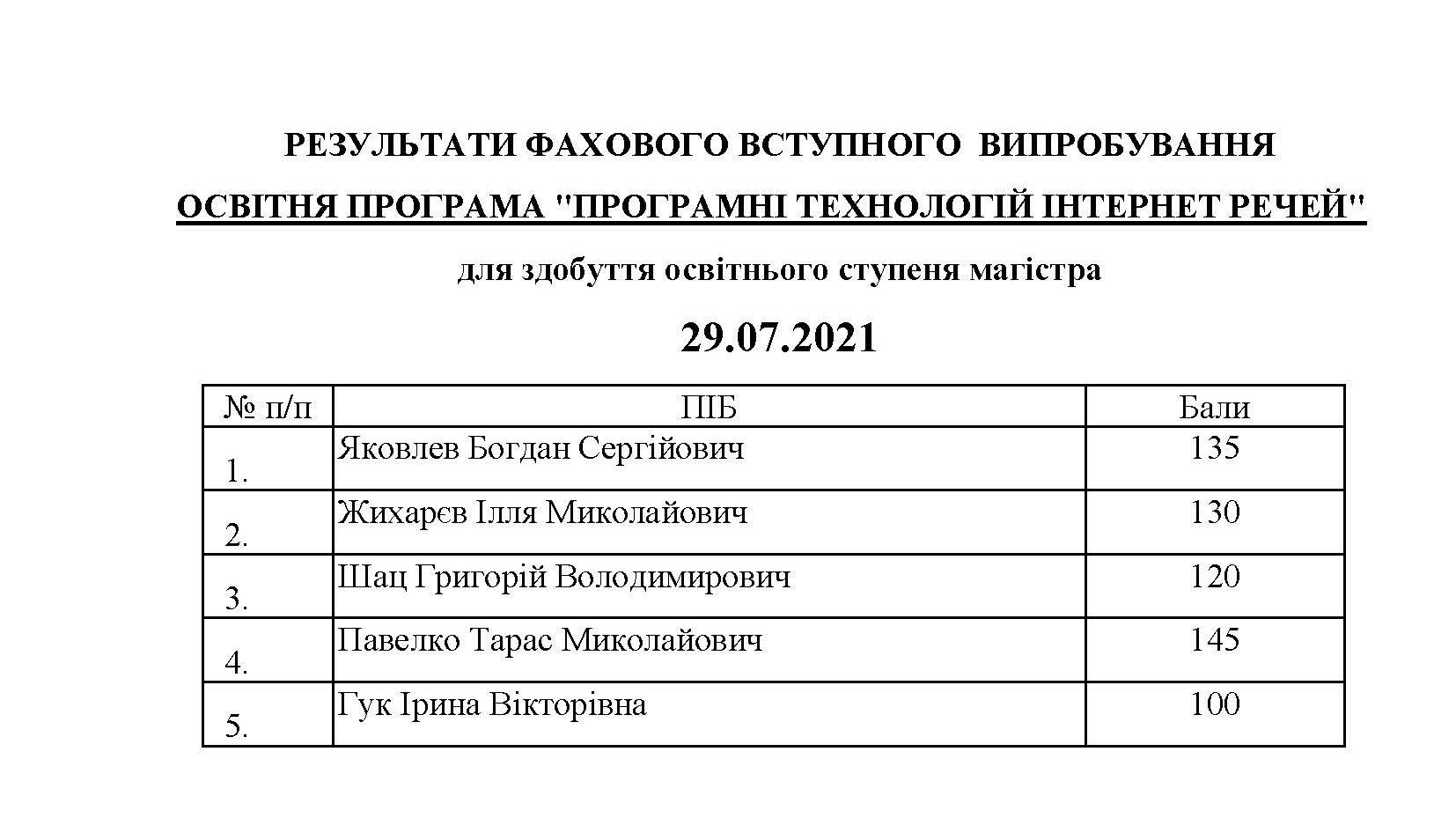 МАГІСТР_СПИСОК.29.07_Сторінка_4