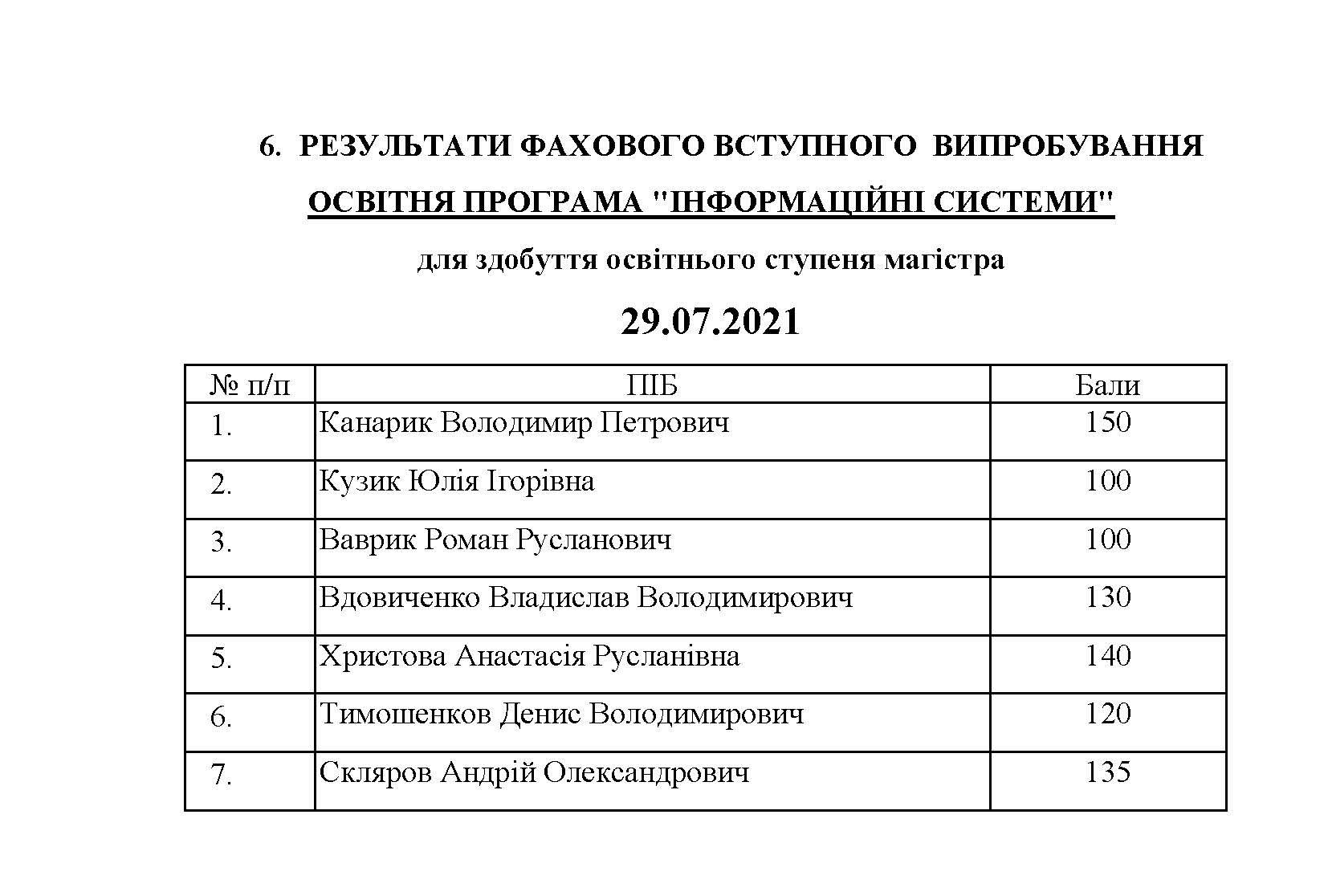 МАГІСТР_СПИСОК.29.07_Сторінка_5