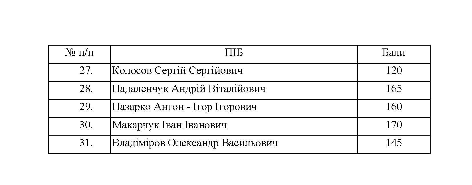 МАГІСТР_СПИСОК.29.07_Сторінка_8