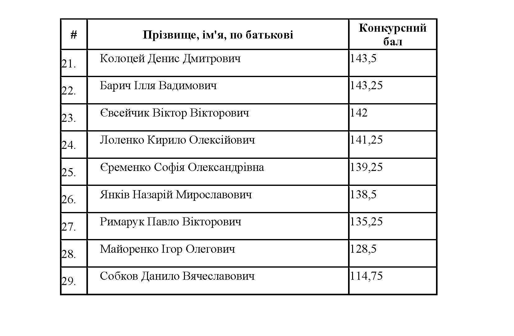 Рейтинг МС_САЙТ_Сторінка_2