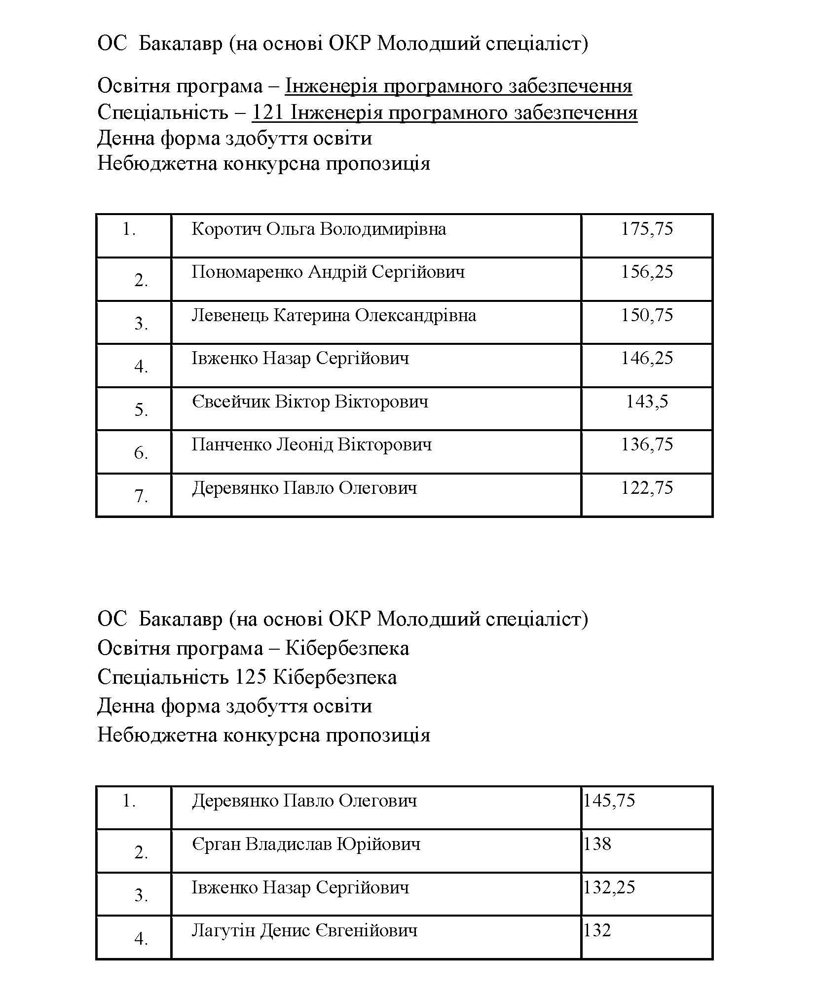 Рейтинг МС_САЙТ_Сторінка_3